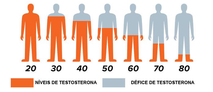 Testosterona vs Idade